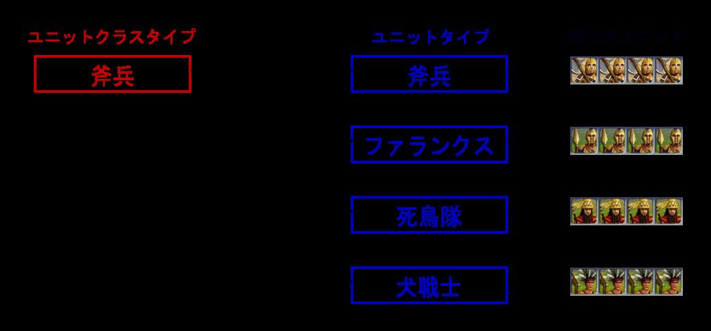 ユニットクラスタイプ→ユニットタイプ→個々のユニット